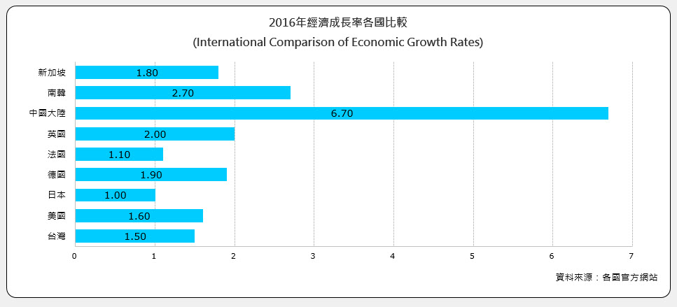 經濟成長率各國比較(International Comparison of Economic Growth Rates)