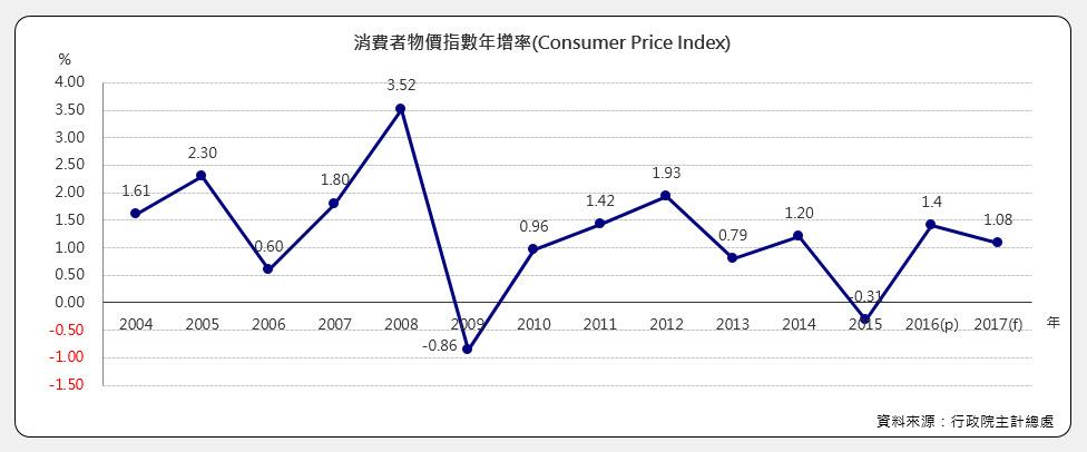 消費者物價指數年增率(Consumer Price Index)