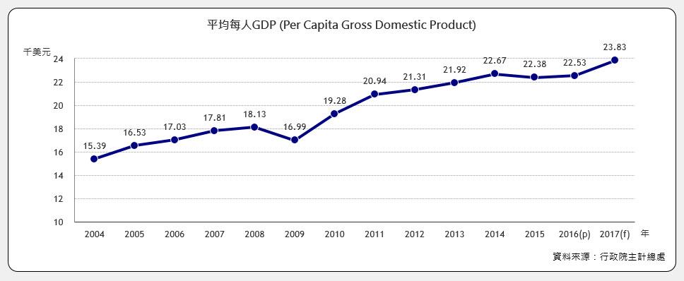每人GNP (Per Capita Gross National Product)