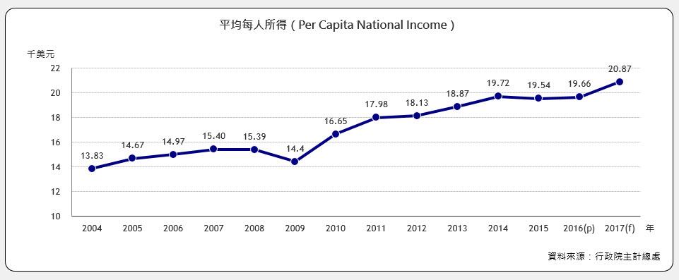 每人年平均所得(Per Capita National Income)