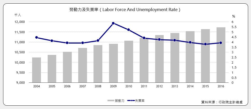 勞動力及失業率(Labor Force And Unemployment Rate)