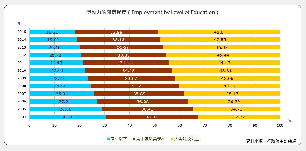 勞動力的教育程度(Employment by Level of Education)