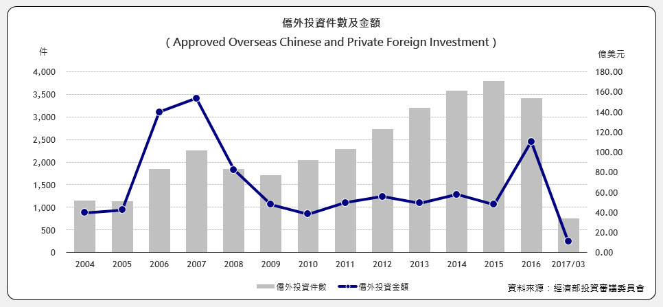 僑外投資件數及金額(Approved Overseas Chinese and Foreign Investment)