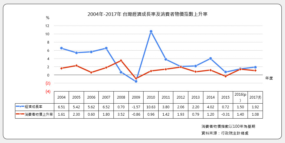 2000年-2014年 台灣經濟成長率及消費者物價指數上升率
