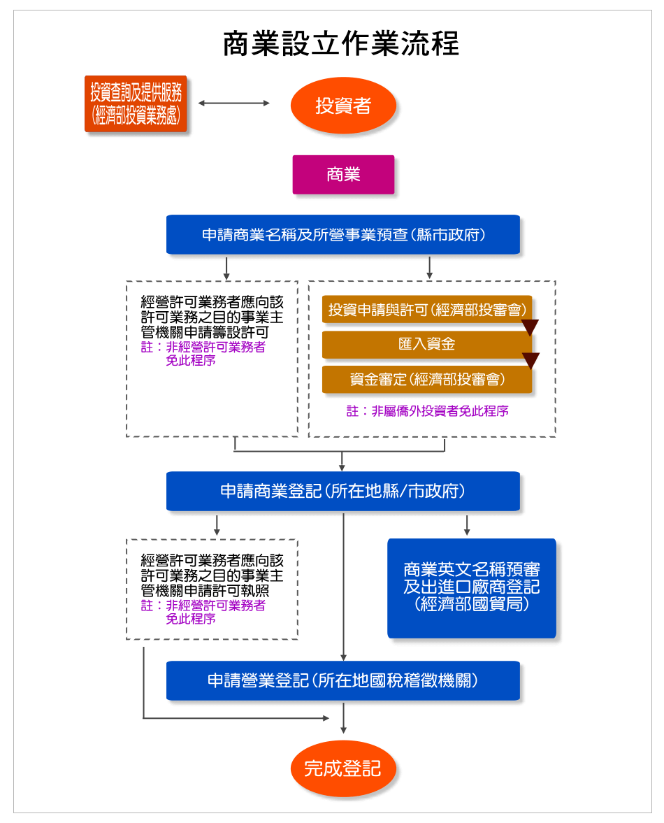 投資申辦流程