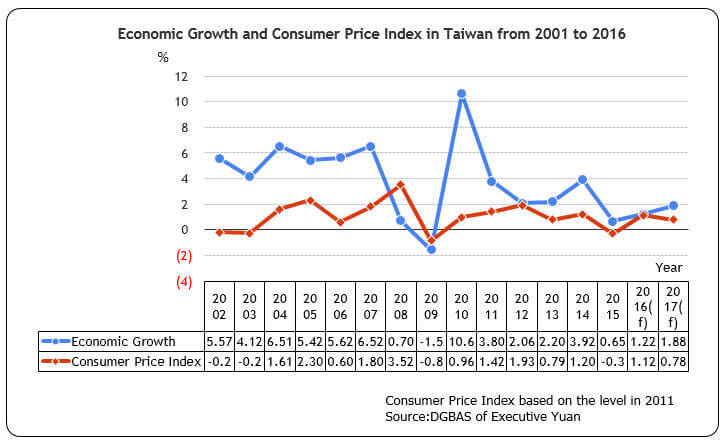 Economic Growth and Consumer Price Index in Taiwan