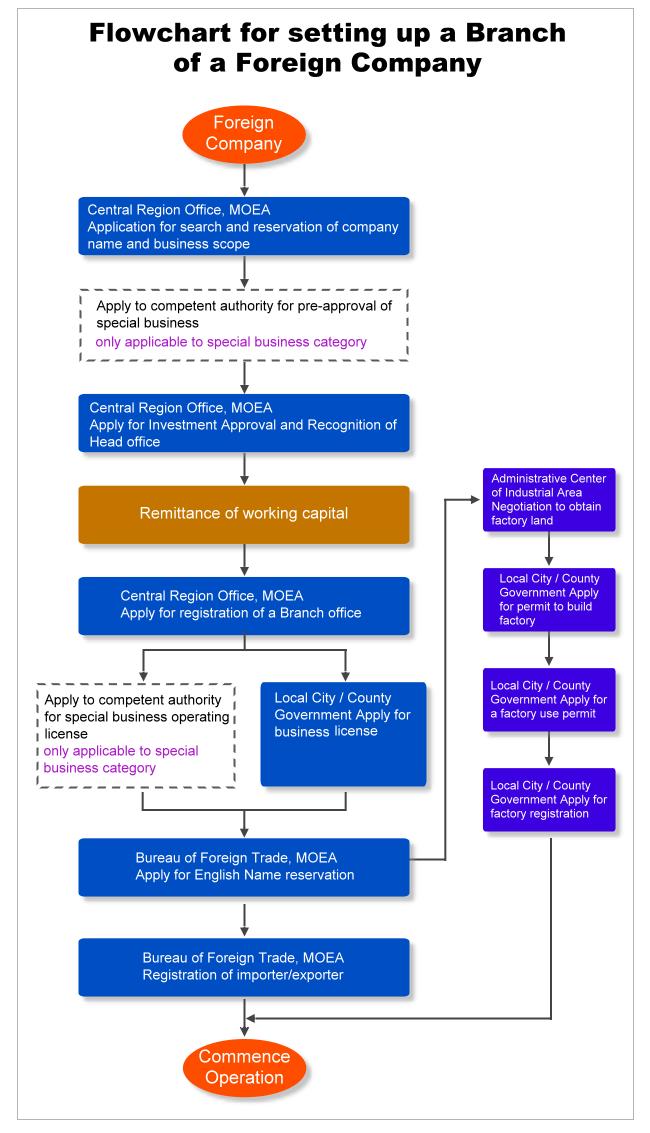 Investing Procedures