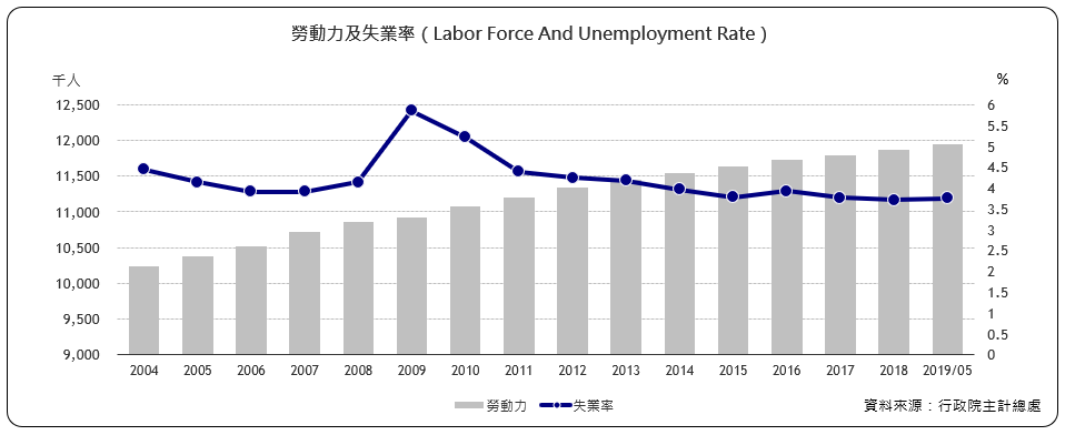 勞動力及失業率(Labor Force And Unemployment Rate)