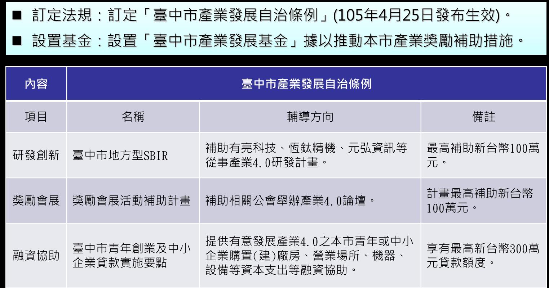 臺中市產業發展自治條例
