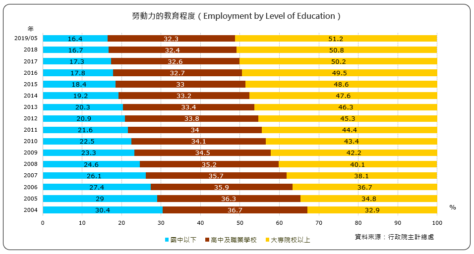勞動力的教育程度(Employment by Level of Education)