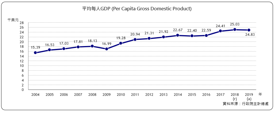 每人GNP (Per Capita Gross National Product)