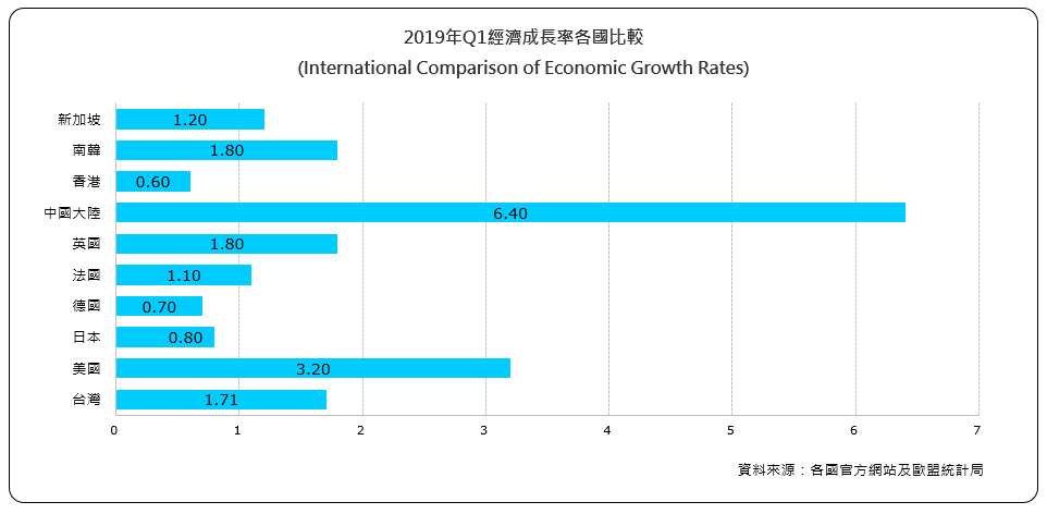 經濟成長率各國比較(International Comparison of Economic Growth Rates)