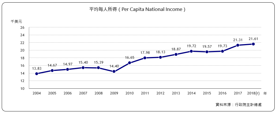 每人年平均所得(Per Capita National Income)