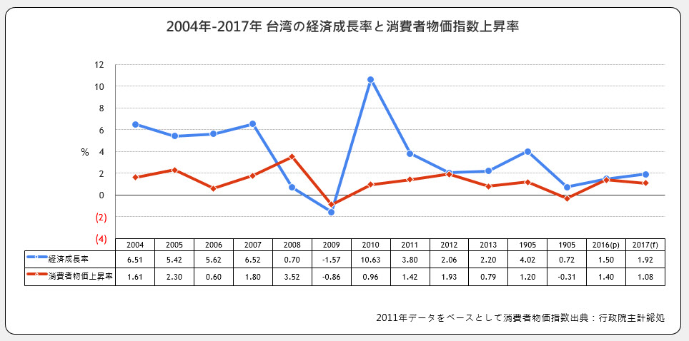 経済成長率と消費者物価指数上昇率