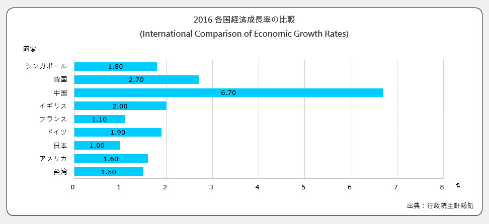 経済成長率の比較(International Comparison of Economic Growth Rates)
