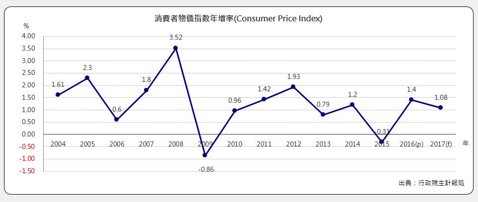 消費者物価指数年増加率(Consumer Price Index)