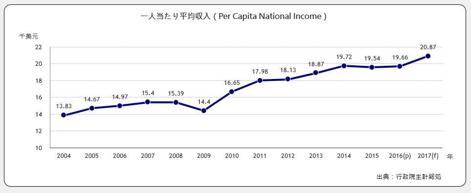 一人当たり平均年収(Per Capita National Income)