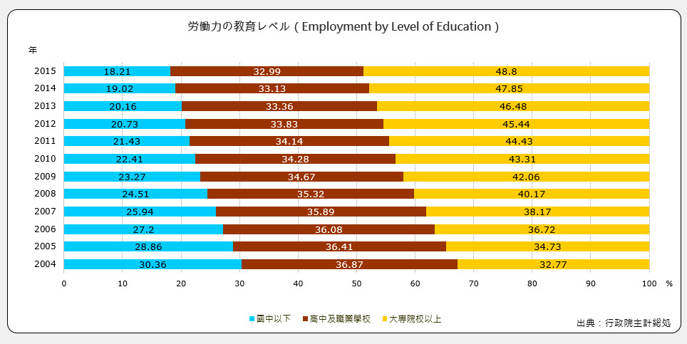 労働力の教育(Employment by Level of Education)